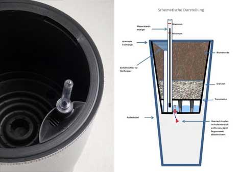 Integriertes Bewässerungssystem